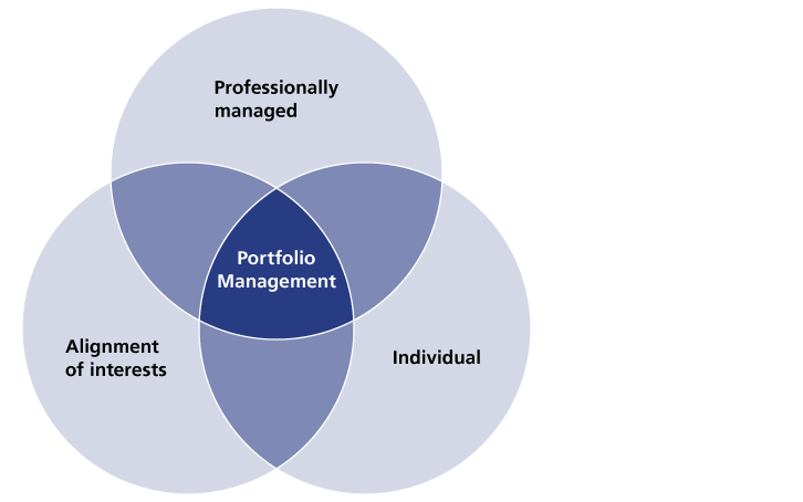 portfolio management solution Managing a portfolio has traditionally relied on asset management advisors who would pick and choose investments based on some data, some hunches.