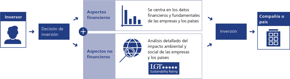 Grafik_LGT_Sustainability_Rating_es_NHB_LGT_blau_1200px